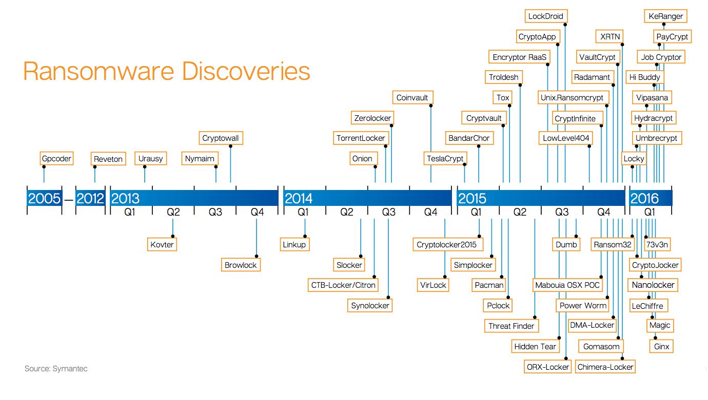 Ransomware Discoveries - Symantec