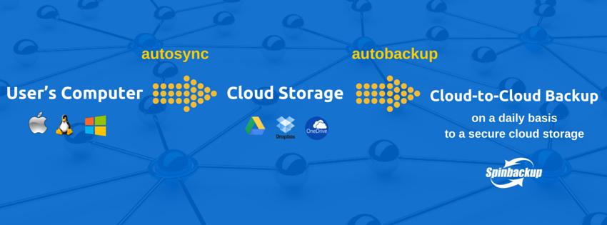 User's Computer -> Cloud Storage -> Cloud-to-Cloud Backup