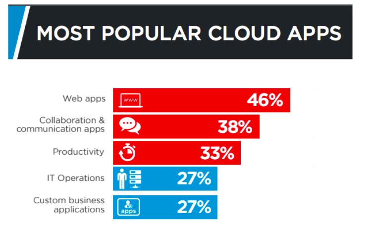 popular-cloud-apps