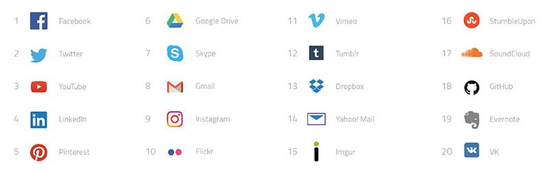 top-20-consumer-cloud-services