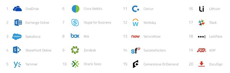 top-20-enterprise-cloud-services