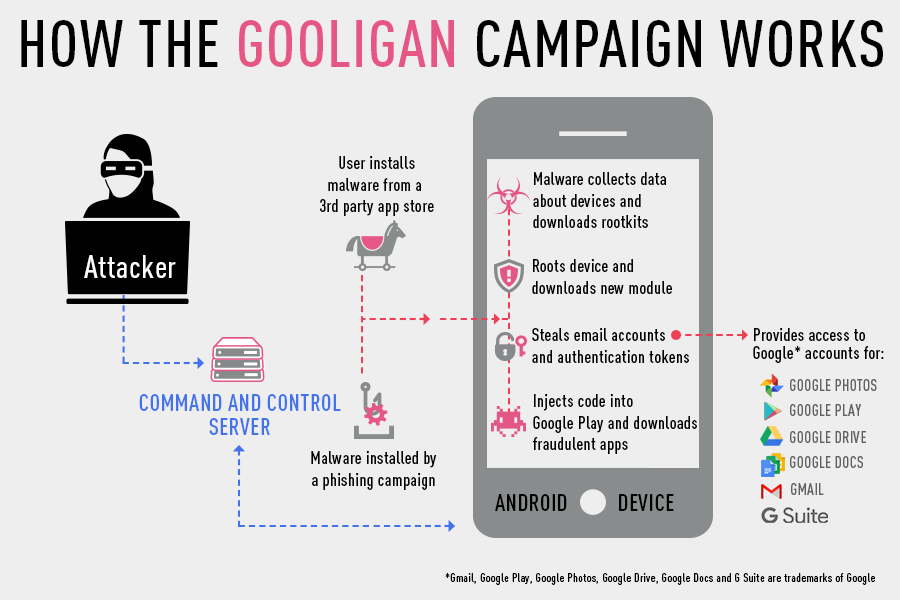 gooligan-infographic