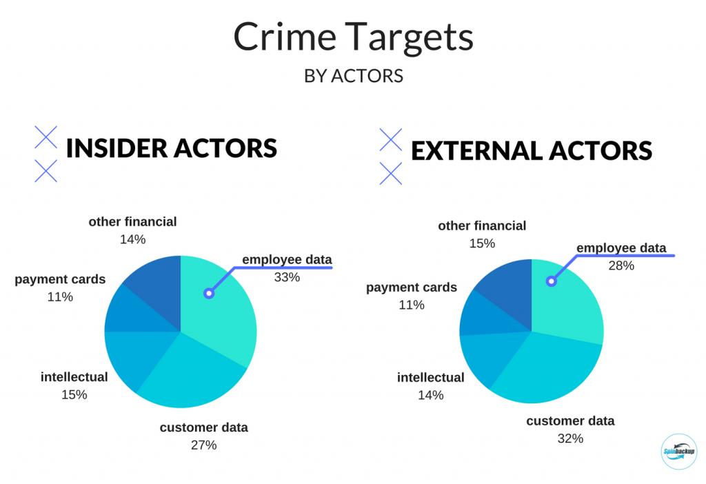 Crime targets