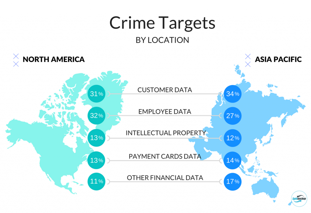 Crime targets by location