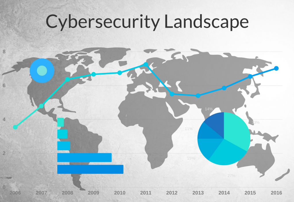 Cyber security landscape
