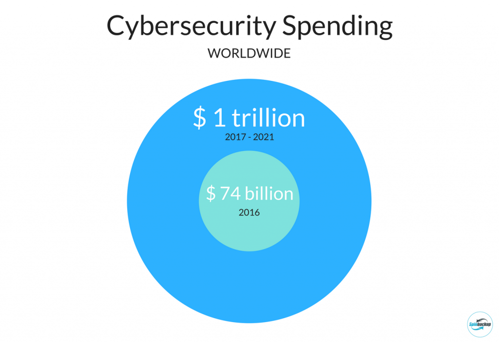 Cyber security spending