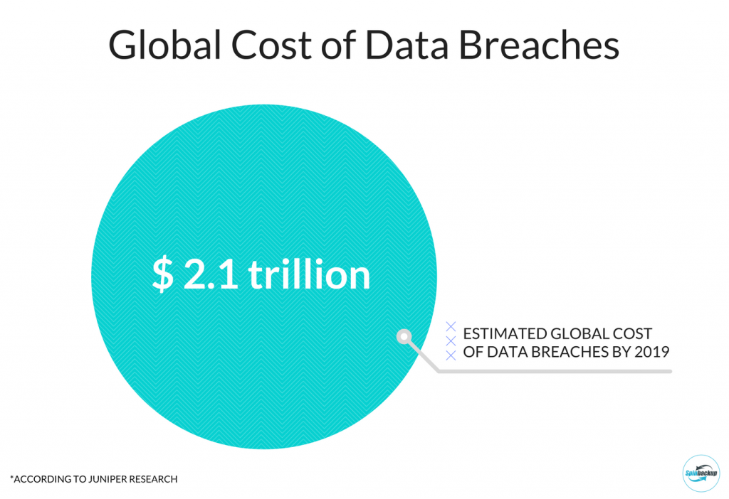 Global costs data breaches