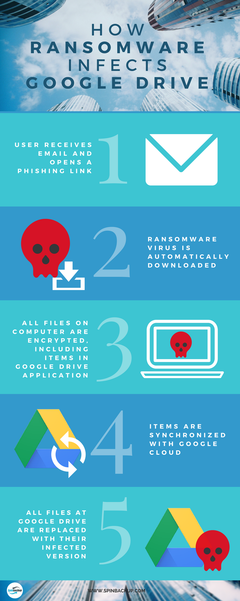 INFOGRAPHICS RANSOMWARE INFECTS GOOGLE DRIVE
