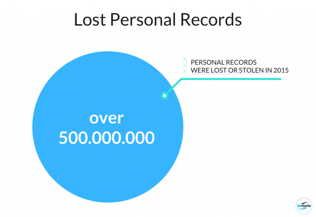 Lost personal records