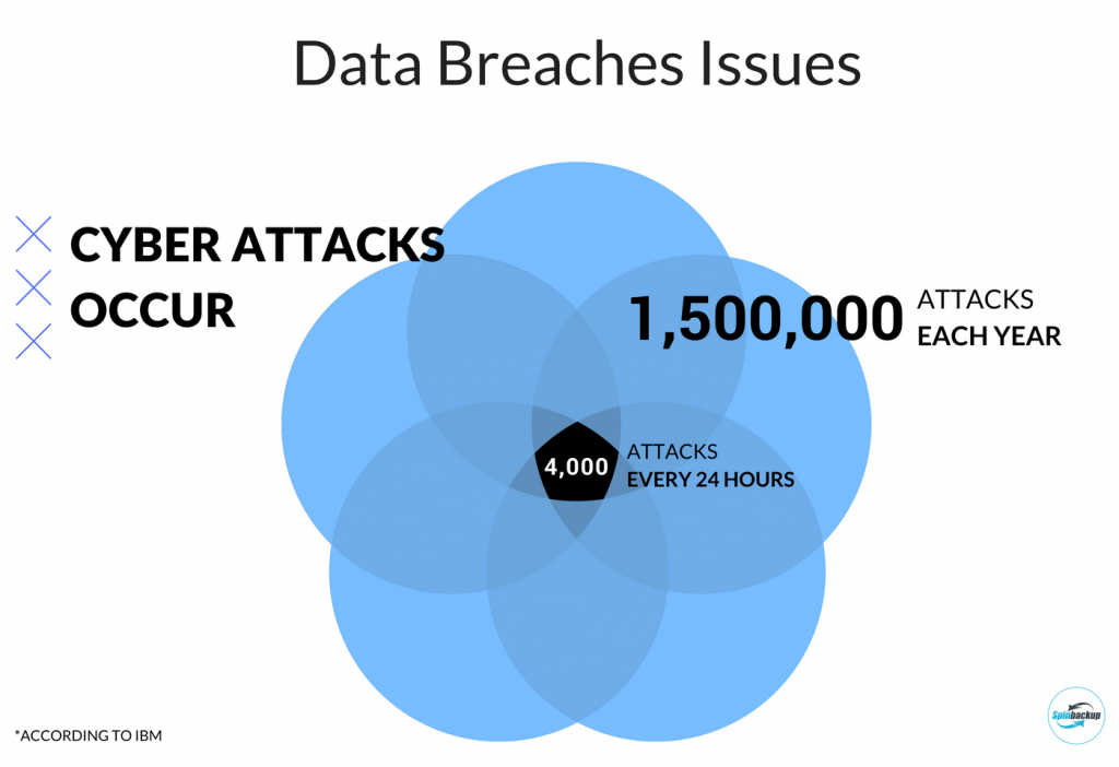 Spinbackup Data Breaches Issues