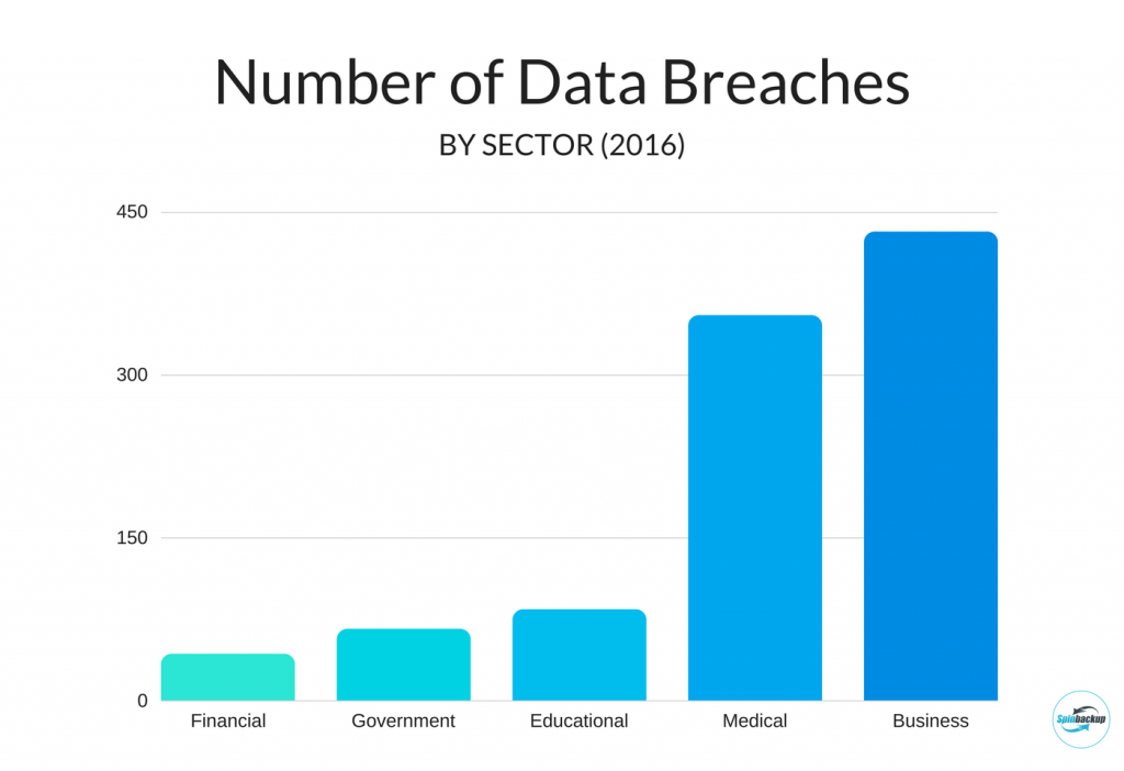 Spinbackup number of privacy breaches