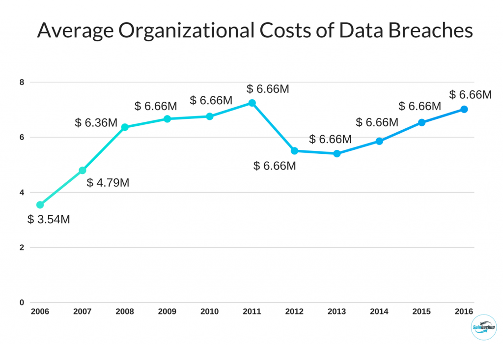organizational costs data breaches