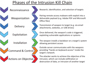 Intrusion_Kill_Chain_-_v2