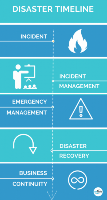 G Suite Disaster Recovery