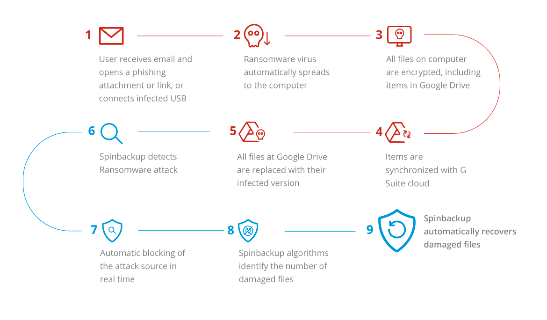 ransomware google drive