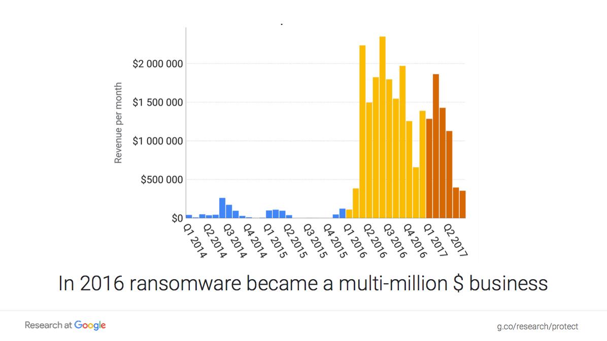 Ransomware market revenue