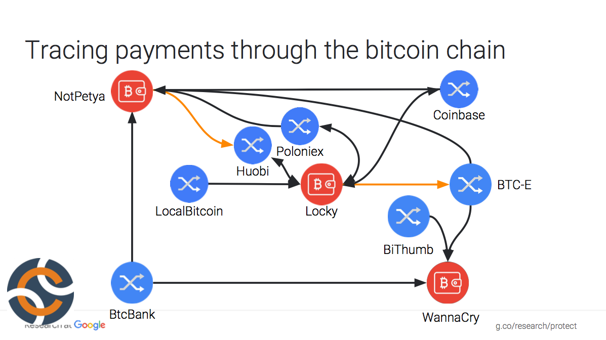 Tracing payments through the bitcoin chain