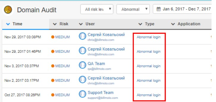Abnormal logins with an inordinate amount of failed attempts are recorded by Domain Audit