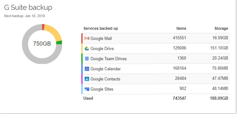 Spinbackup dashboard provides a single pane of glass view of Google SaaS services and backups