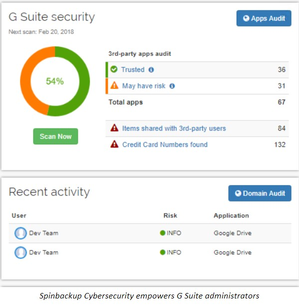 Spinbackup Cybersecurity empowers G Suite administrators
