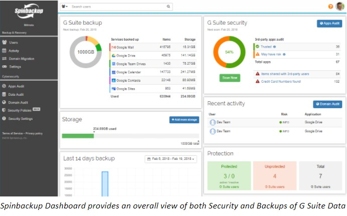 Spinbackup Dashboard provides an overall view of both Security and Backups of G Suite Data