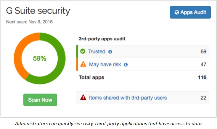 Administrators can quickly see risky Third-party applications that have access to data