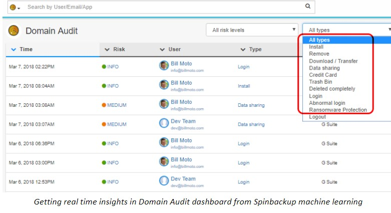 Getting real time insights in Domain Audit dashboard from Spinbackup machine learning