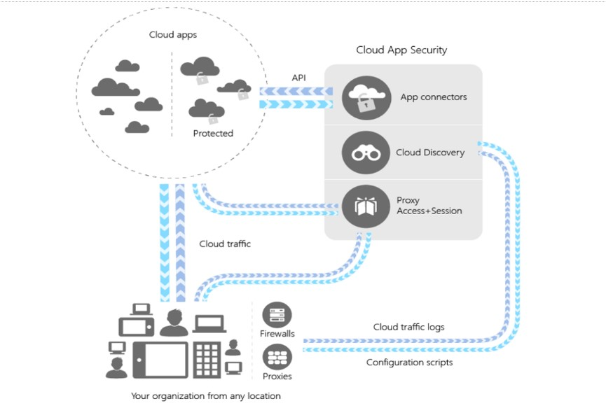 Cloud App Security Architecture (image courtesy of Microsoft)