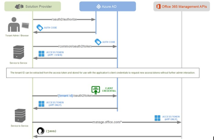 Microsoft Office 365 Management APIs conceptual drawing (Image courtesy of Microsoft)