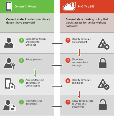 Workflow of mobile device access used for Office 365 access and MDM policy (courtesy of Microsoft)