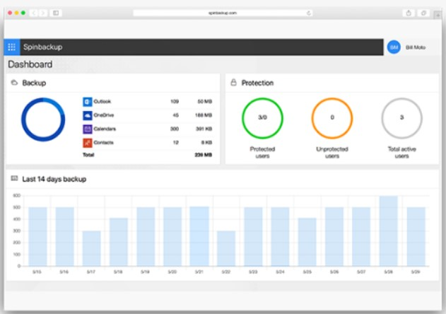 Spinbackup Provides a clean, powerful UI to monitor public cloud Saas Backups and Security