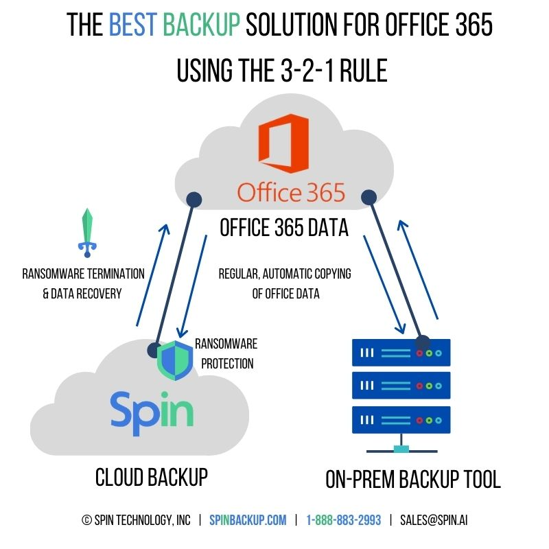 How to backup Office 365 using the 3-2-1 rule