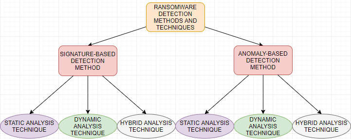 Ransomware Detection Methods and Techniques