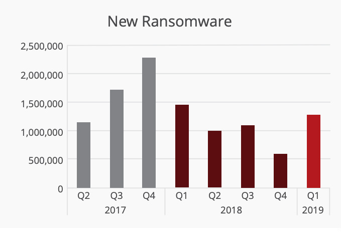 New ransomware attacks report for 2019