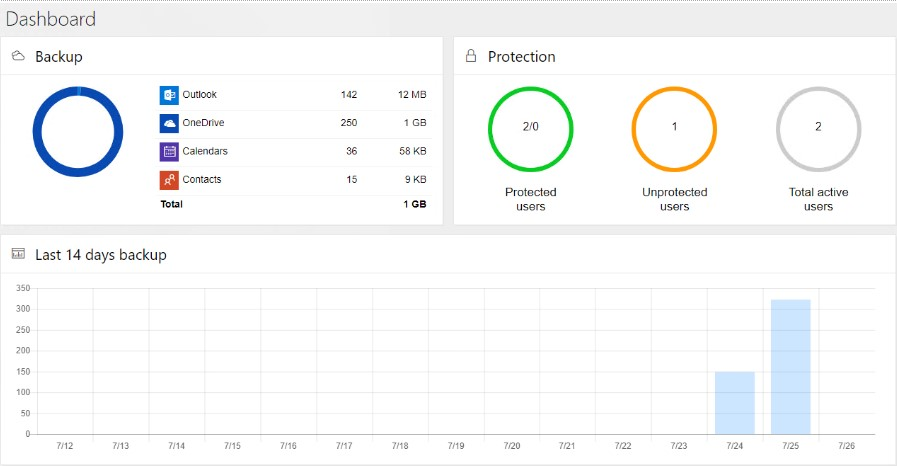 Ransomware protection tool' dashboard