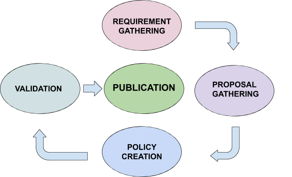 The Cycle of Cybersecurity Policy Creation: Policy