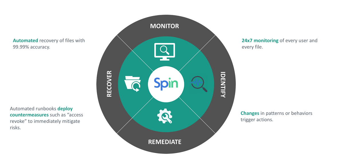 ransomware prevention solution SpinOne